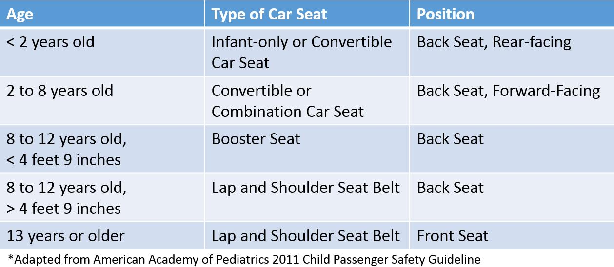 Car Seat Laws Oregon
